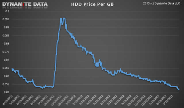 hard drive prices chart 2