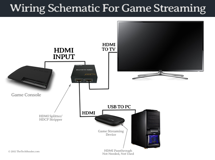 tutorial how to record or stream gameplay from ps4 ps3 xbox one game streaming diagram wiring schematic