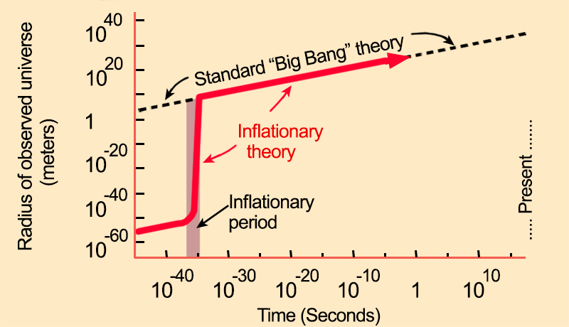 The theory of Inflation violates Einstein's General Law of Relativity