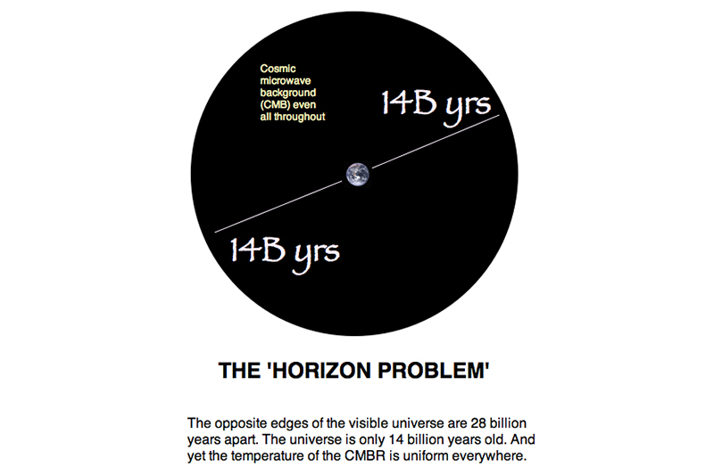 The Horizon Problem