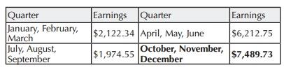 highest quarter earnings