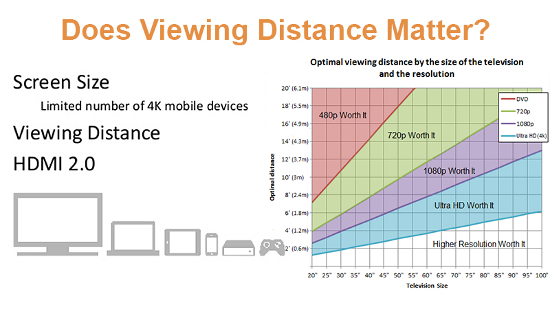 does-viewing-distance-matter-4k-resolution-1080p-feet