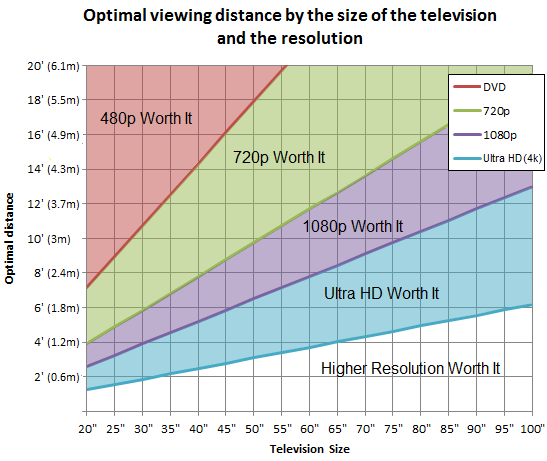 optimal-viewing-distance-television-graph-size