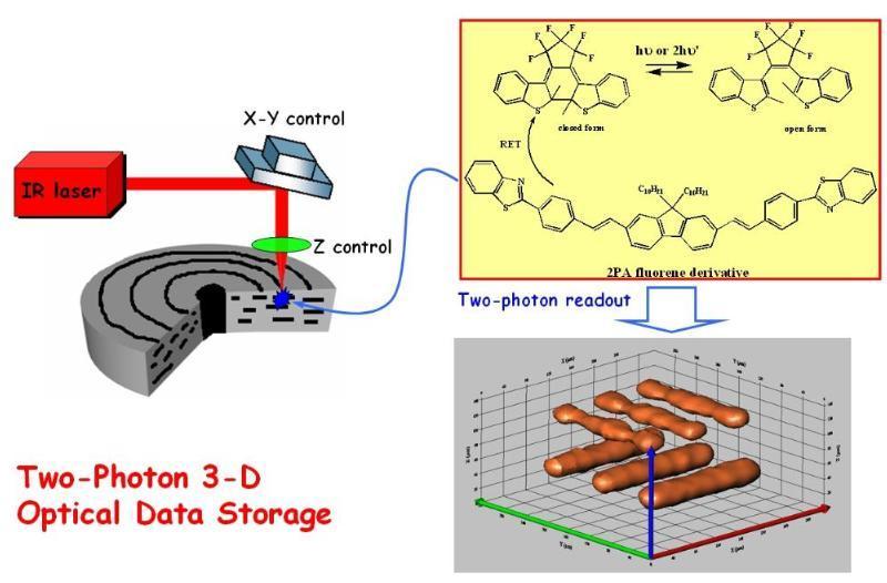 photon-data-storage
