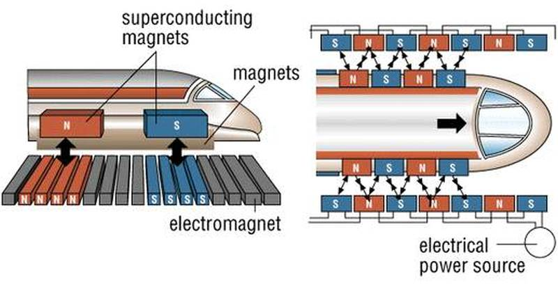 how-a-maglev-train-works