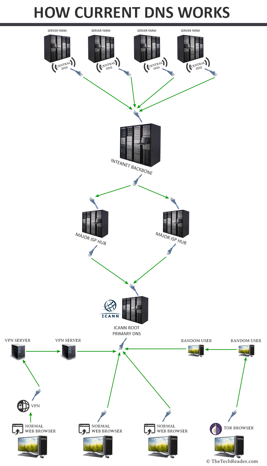 how-current-dns-works
