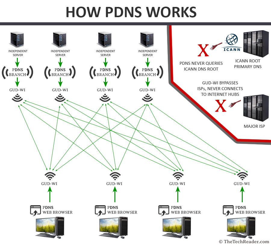 how-pdns-works