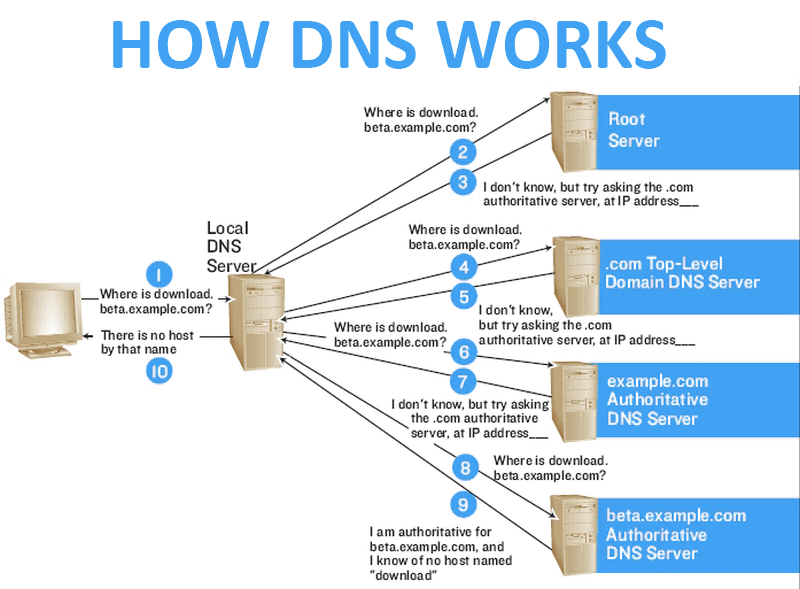 how-the-dns-system-works