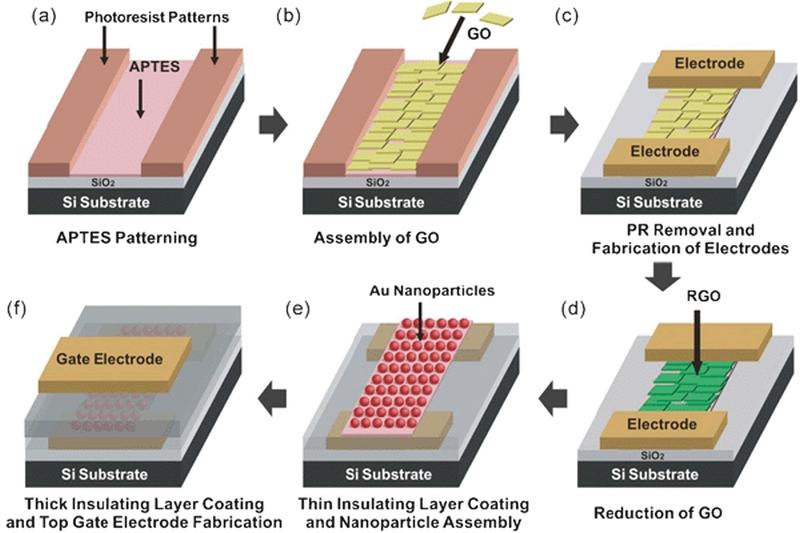 nanoparticles-and-nanocapacitors