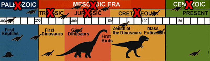 Dinosaurs likely did not exist all in one