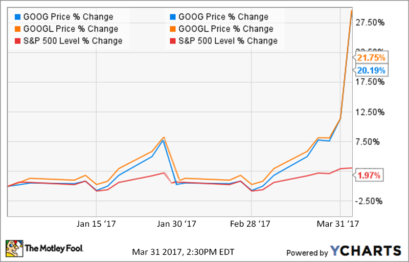 google-stock-skyrocket-2017