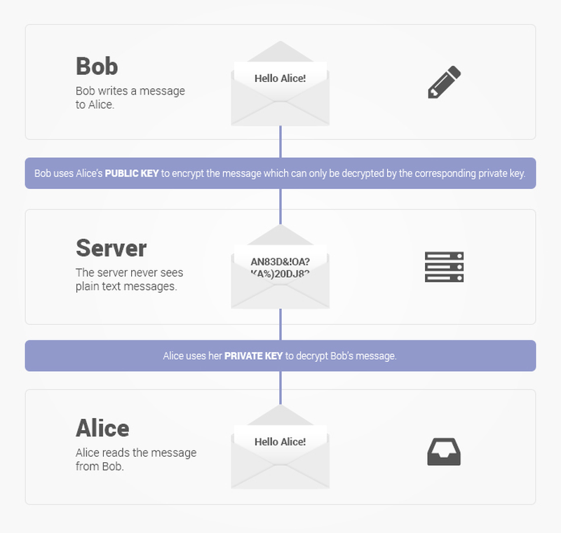 protonmail-end-to-end-pgp-encryption