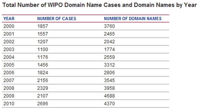 total-number-of-wipo-domain-name-cases-per-year-2000-to-2010