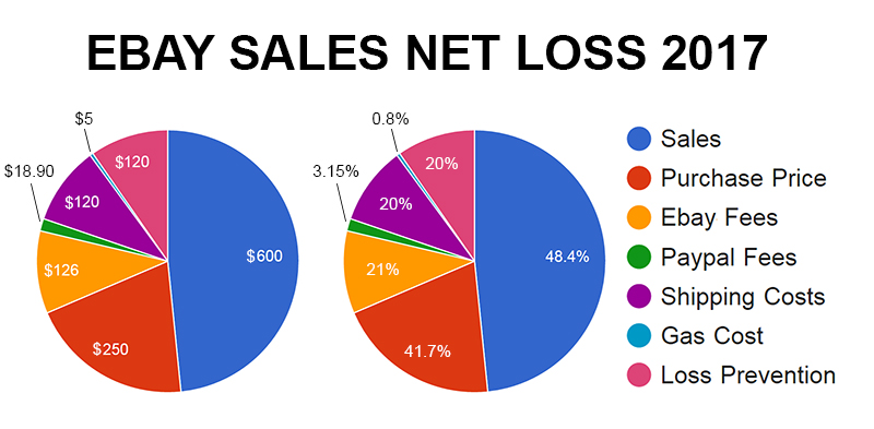 ebay-net-sales-loss-2017