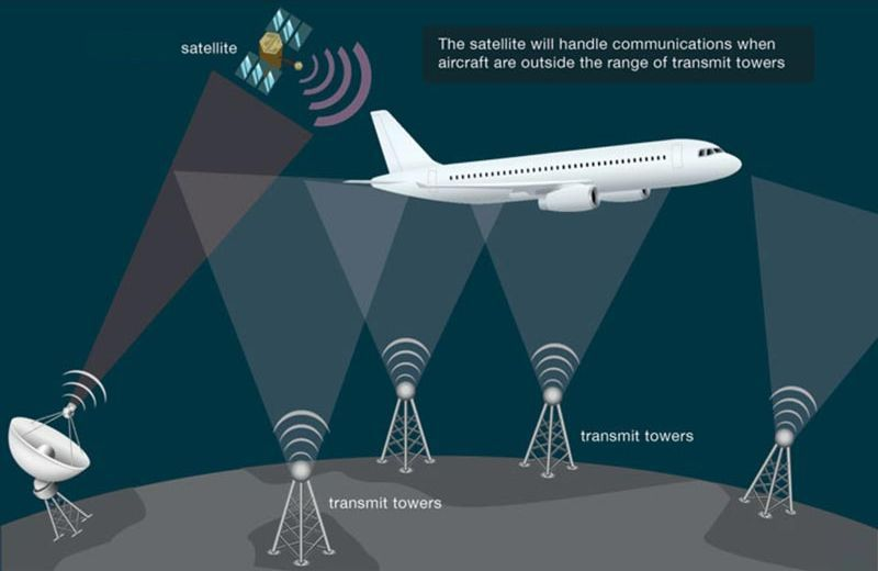 how-internet-works-on-airplanes