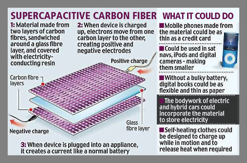 supercapacitive-carbon-fiber-infographic