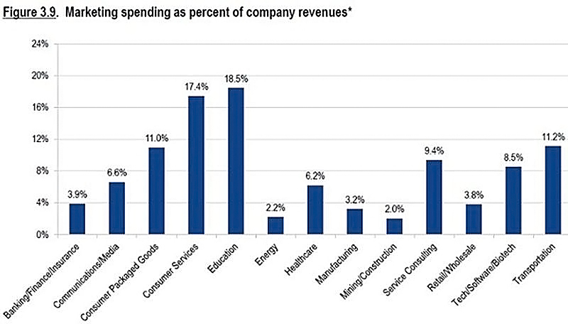marketing-budget-percentage-of-revenue-by-industry