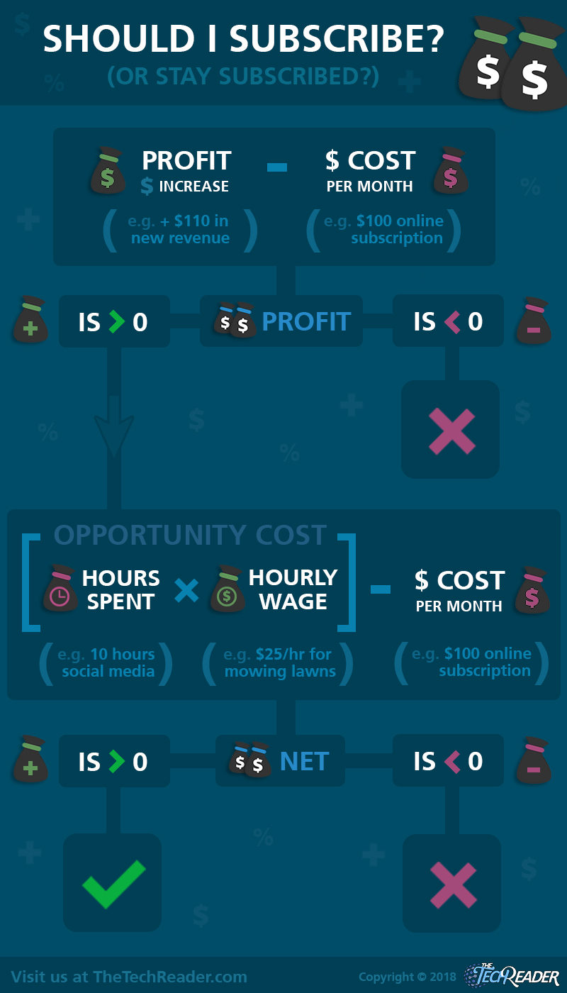 should-i-subscribe-infographic